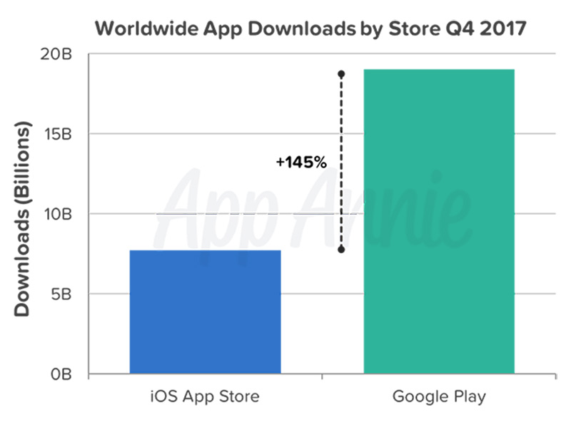 Google Play Store App Store Apple gráfico