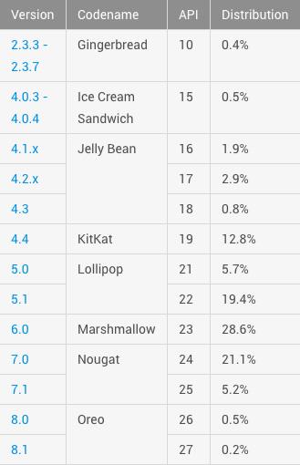 Google-dados-de-distribuição-Android-Oreo-janeiro.jpg