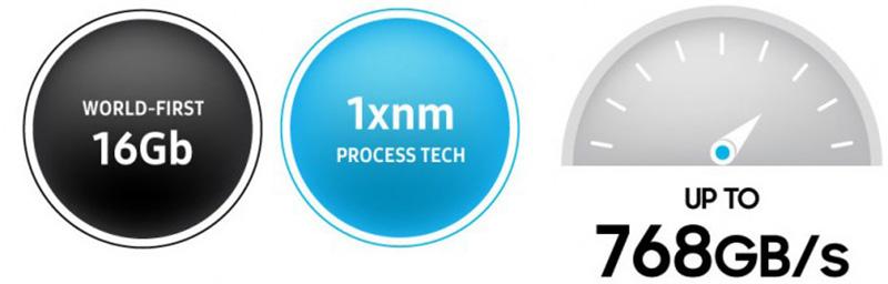 Samsung reuters novo módulo memória GDDR6