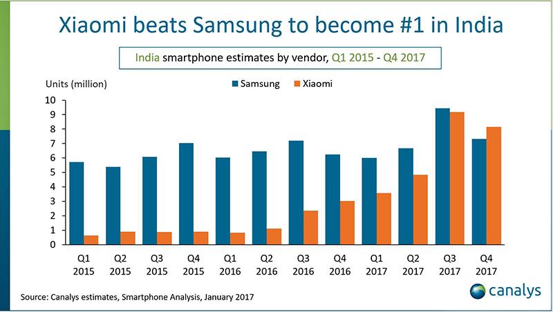 mercado mundial Xiaomi Samsung Google Android