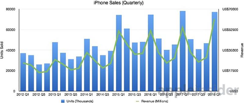 Apple iPhone X número de vendas