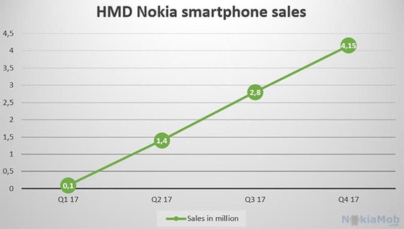Nokia mercado mundial smartphones Android
