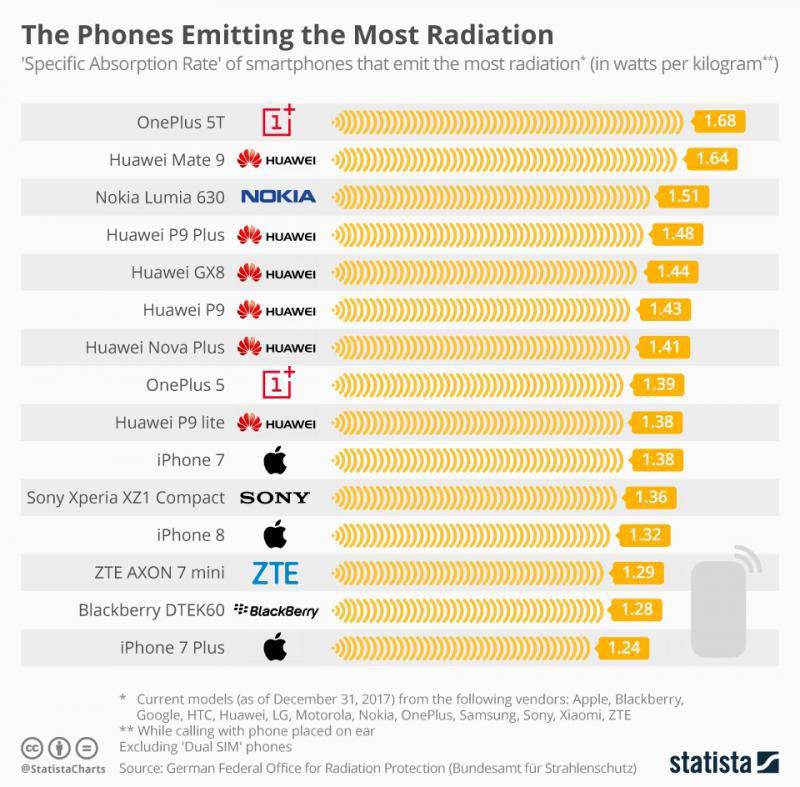 radiação OnePlus 5T Huawei Android smartphones