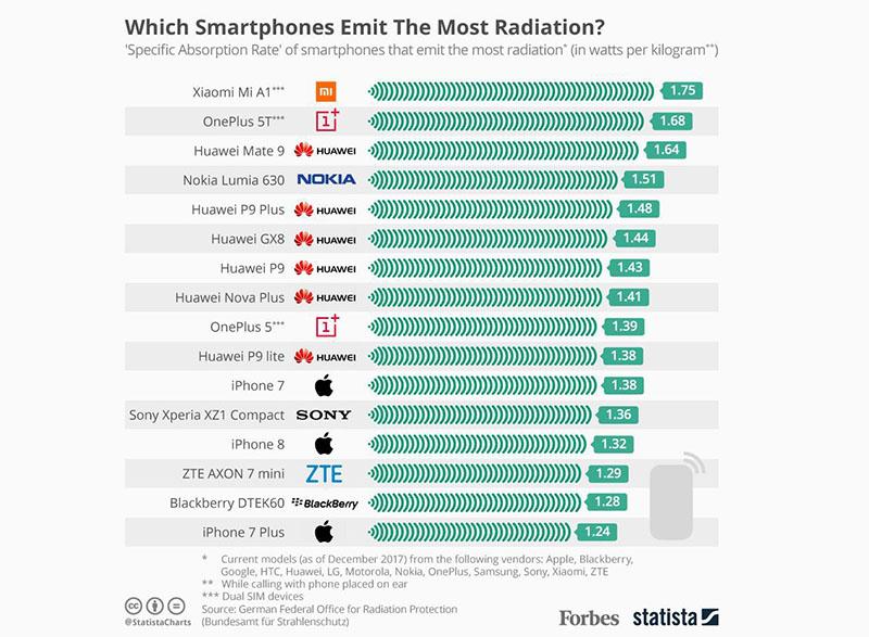 Xiaomi Mi A1 OnePlus 5T Radiação