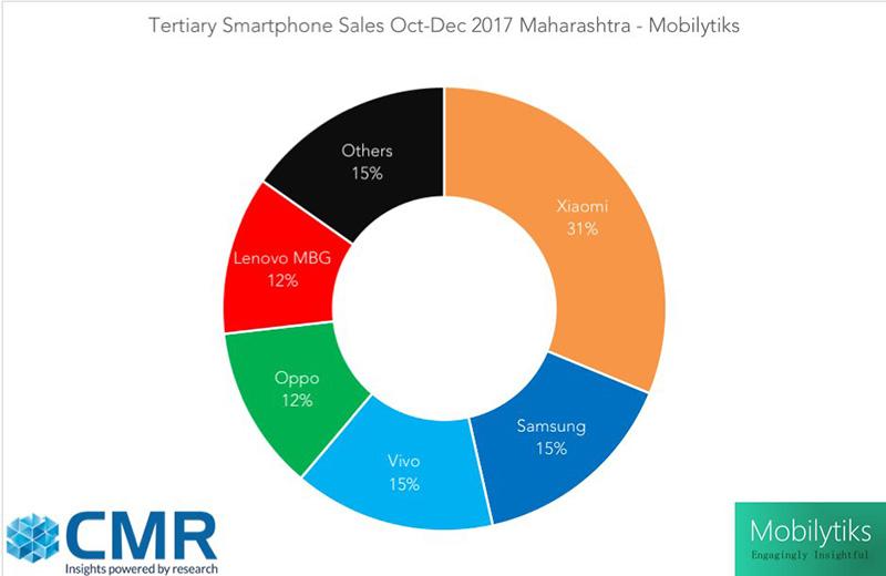 Xiaomi Samsung Android Índia CMR