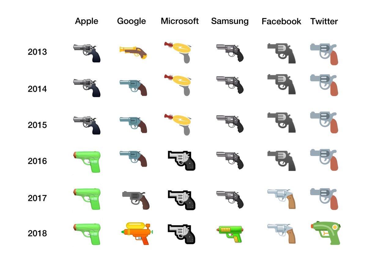 Apple Microsoft Google Emoji