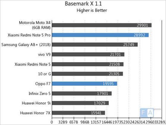 Android OPPO F7 Xiaomi Redmi Note 5 Pro