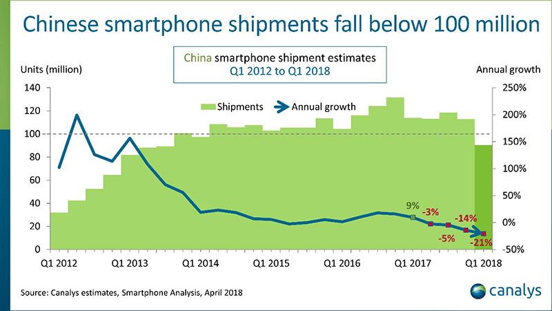 Xiaomi Samsung China Huawei Android