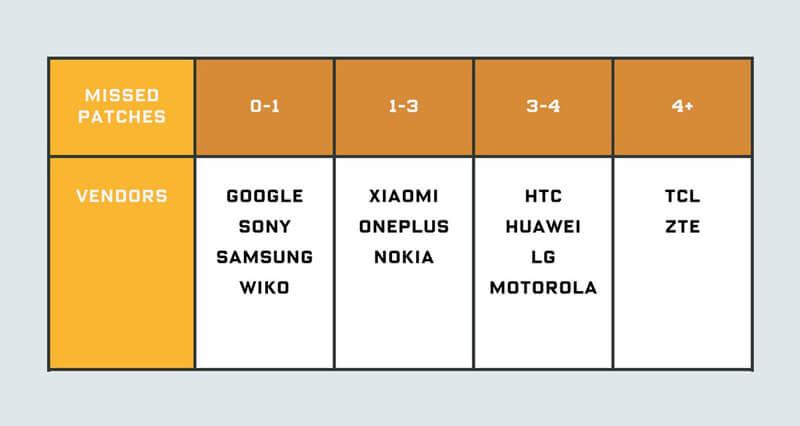 """Algumas fabricantes mentem nos """"patch de segurança"""" das atualizações Android"""
