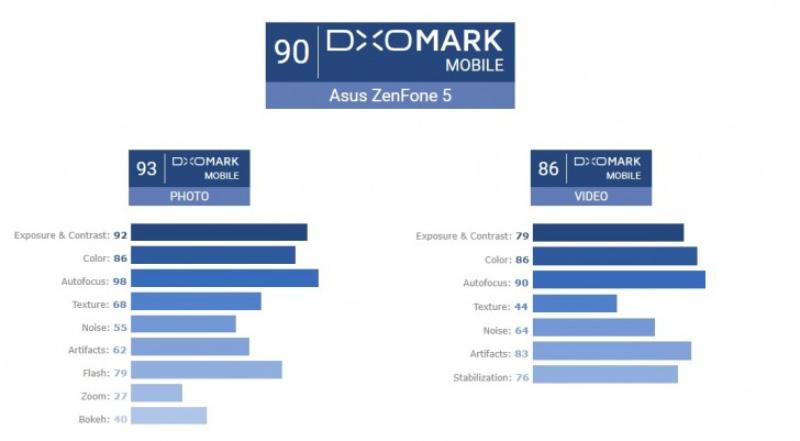 ASUS ZenFone 5 DxOMark Android