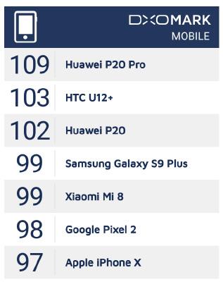 DxOMark Xiaomi Mi 8 Apple iPhone X