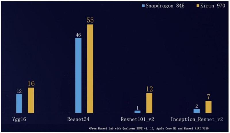 Huawei Kirin 970 Qualcomm Snapdragon