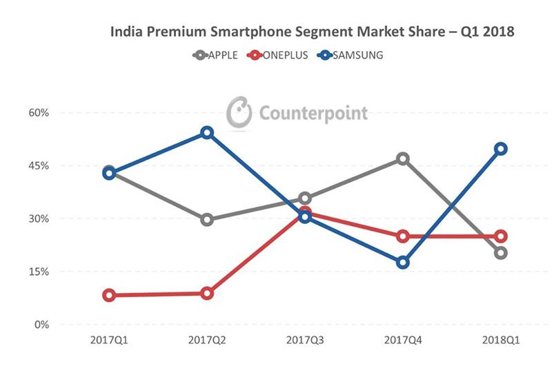 OnePlus 6 Samsung Galaxy S9 Xiaomi