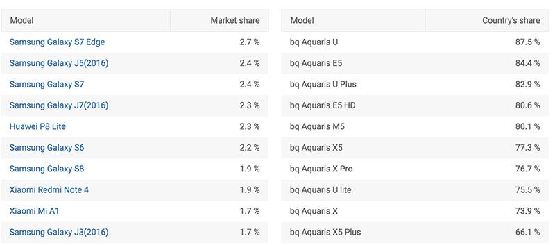 Xiaomi Huawei Samsung Apple Samsung BQ