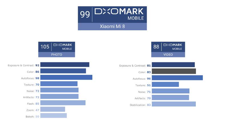 Xiaomi-Mi-8-Explorer-Edition-Apple-iPhone-X-DxOMark-1.jpg