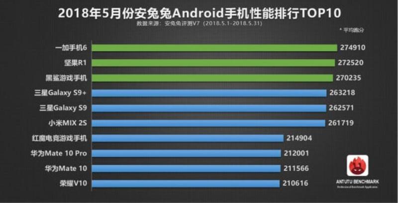 AnTuTu Google Android Oreo OxygenOS OnePlus 6