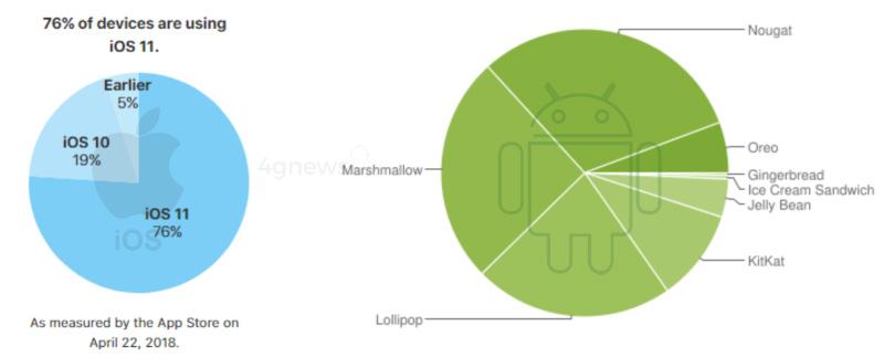 Apple iOS 12 Android Google WWDC 2018