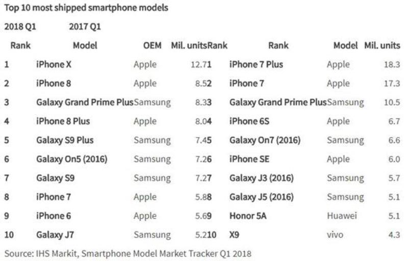 Apple iPhone X Samsung IHS