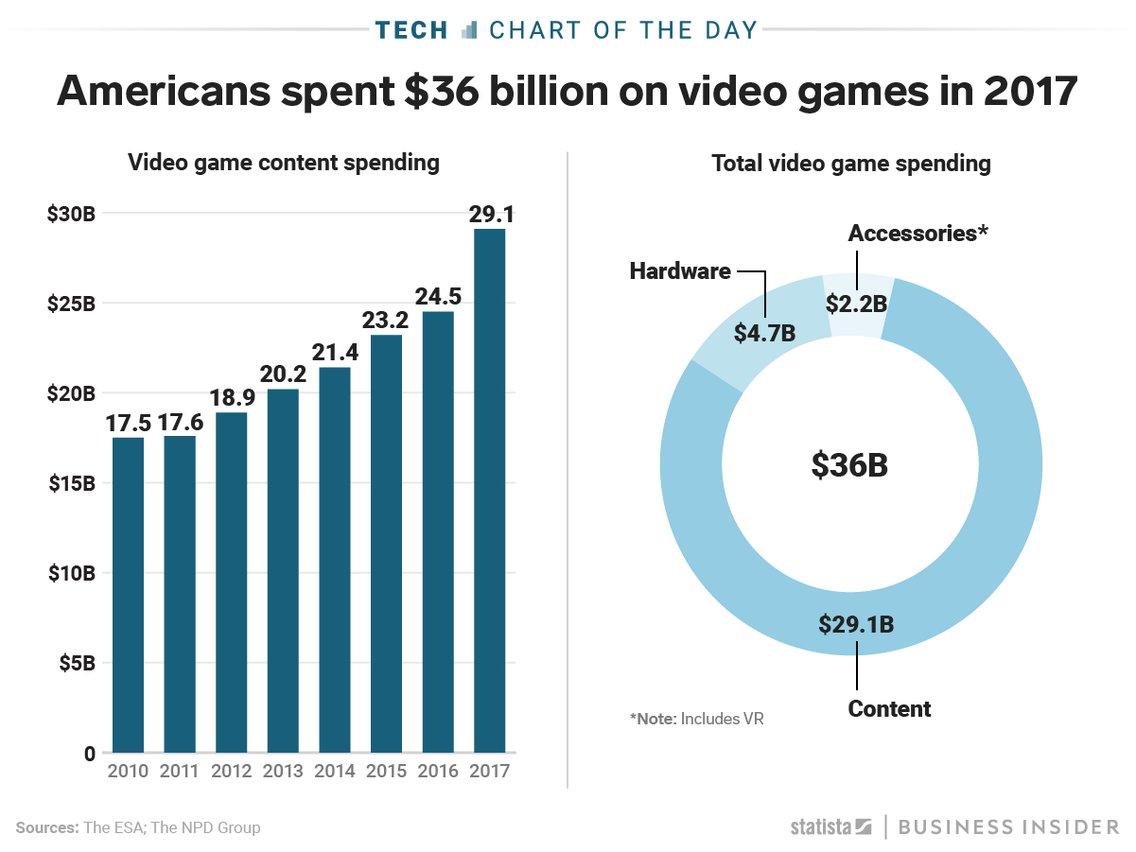 Gaming PlayStation Xbox