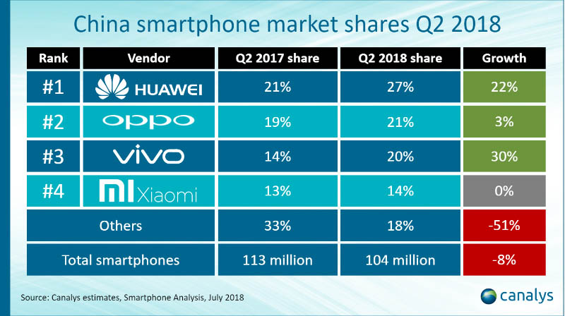 Huawei Xiaomi Android OPPO Vivo Canalys