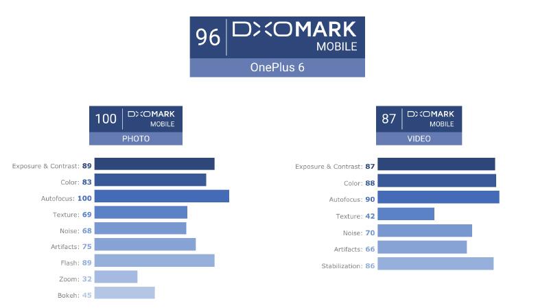 OnePlus 6 DxOMark Android Oreo