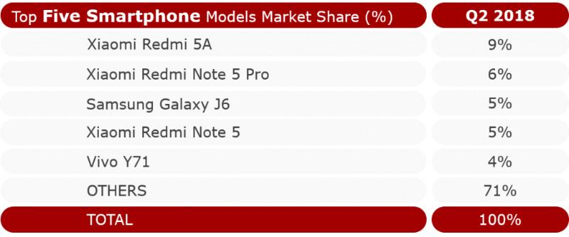 Samsung Xiaomi Android smartpones 2