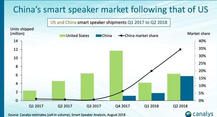 Canalys Smart Speaker 4gnews amazon alexa google assistant xiaomi