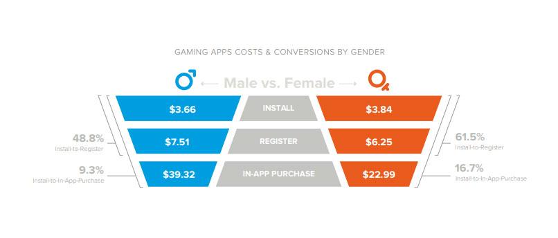 Liftoff Gaming Mulheres Homens 4gnews Smartphone