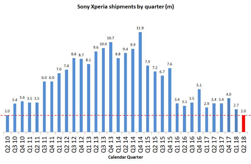 Sony Xperia Android