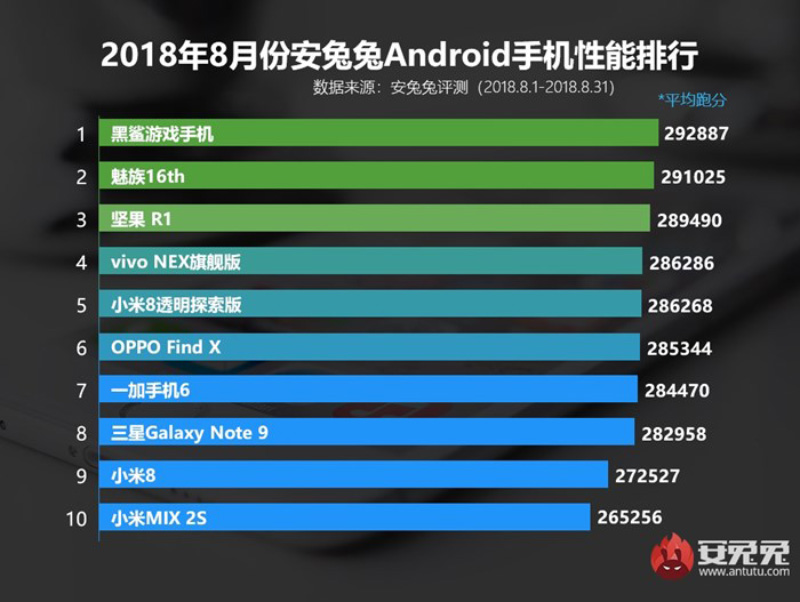 AnTuTu Android agosto