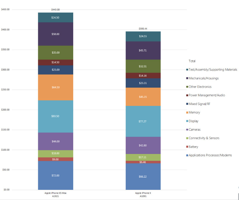 Apple iPhone XS custo iOS