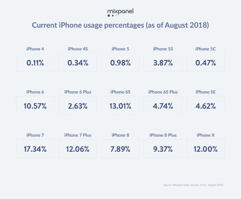 Apple iPhone iOS novos iPhone smartphones iOS