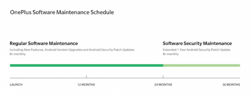 OnePlus Android atualizações