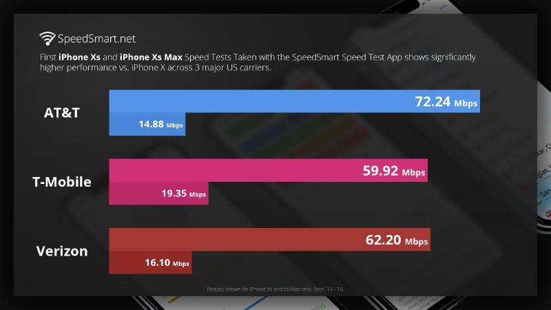 SpeedSmart Apple iPhone XS Max
