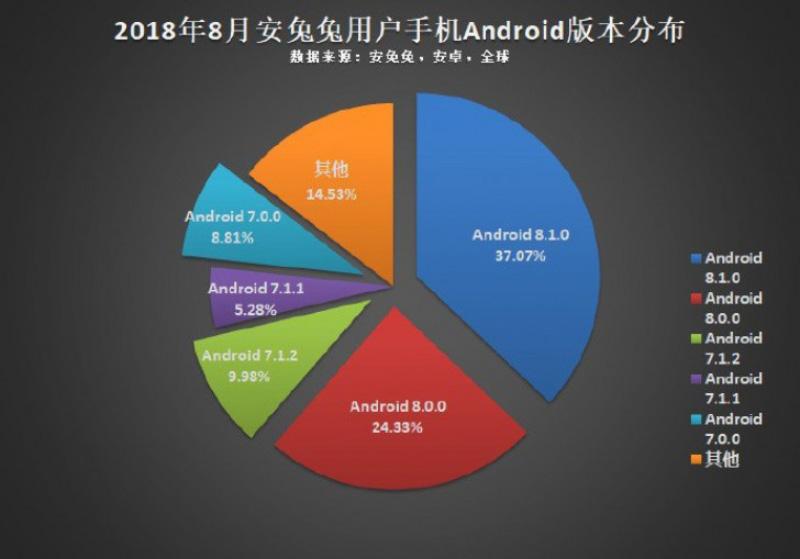 Versão do Android mais popular AnTuTu