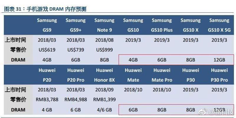 Samsung Galaxy S10 12GB de RAM