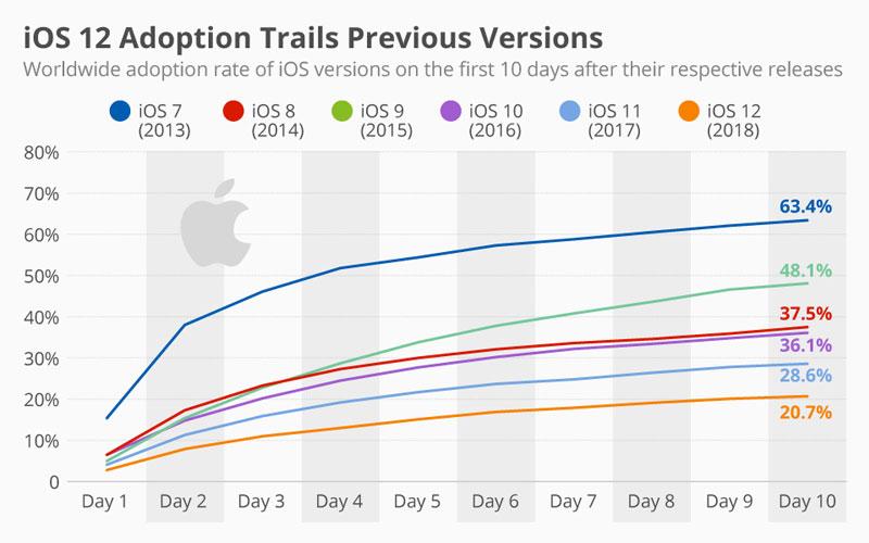 iOS 12 apple iPhone