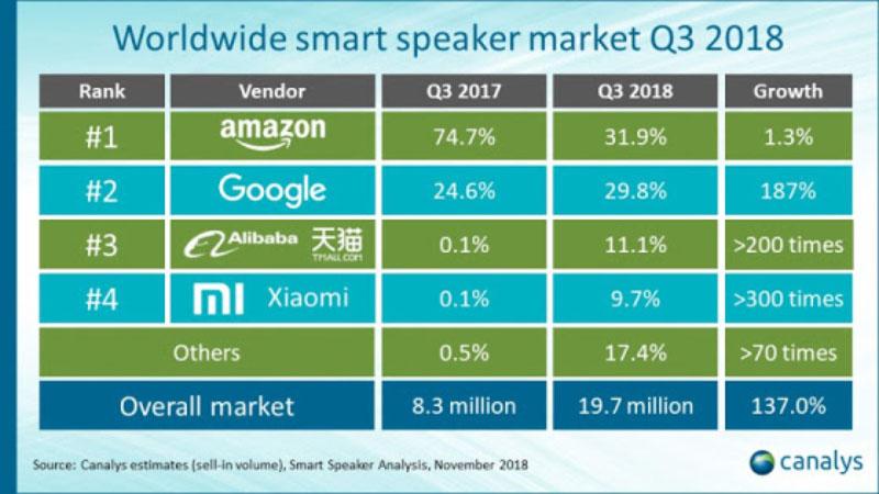 Canalys oficial Google Home Amazon Xiaomi