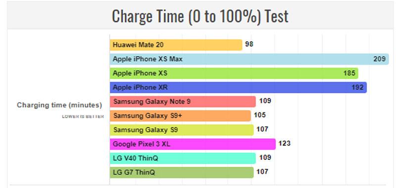 HuaweiMate20carregamento.jpg