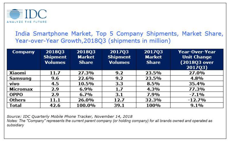 IDC Smartphone Xiaomi oficial Samsung
