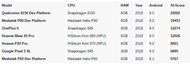 Qualcomm Snapdragon 8150 Android