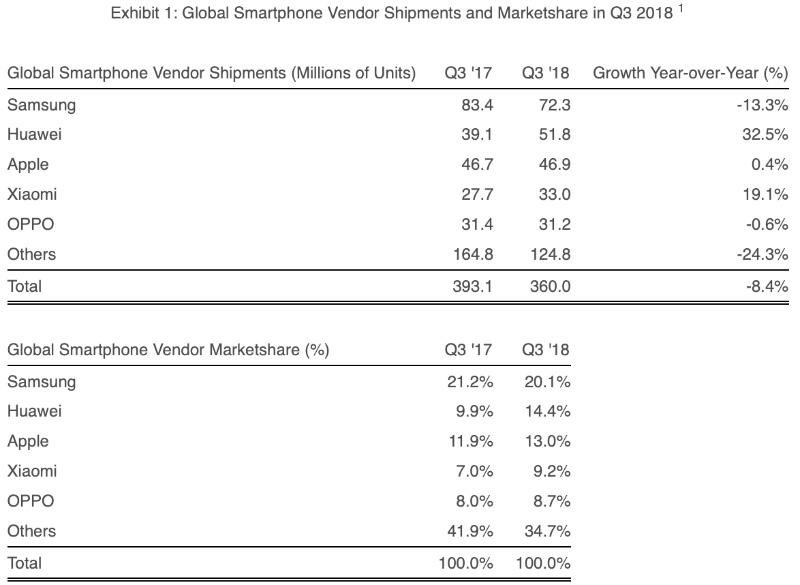 Xiaomi Apple Samsung Huawei