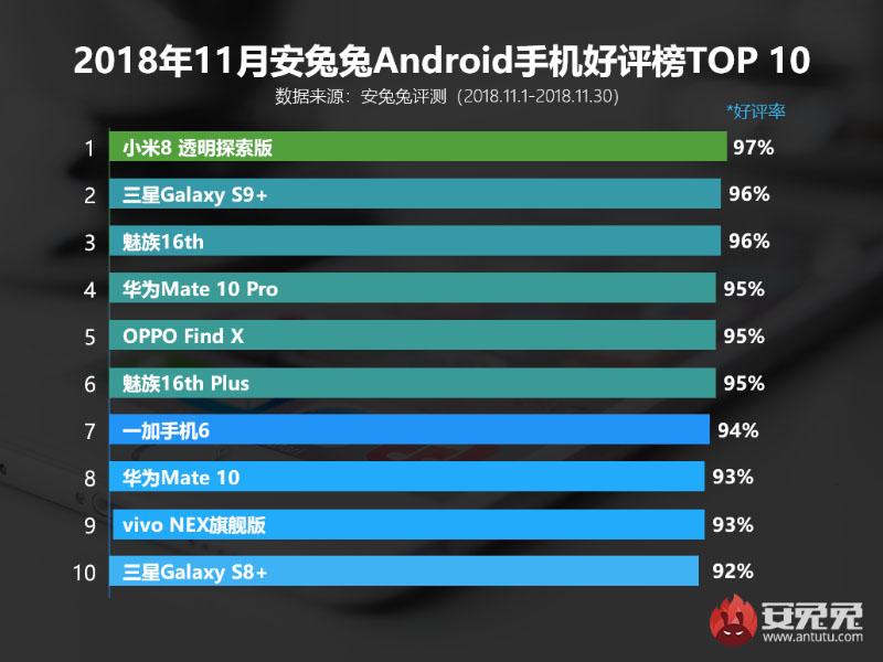 AnTuTu smartphones Android Novembro