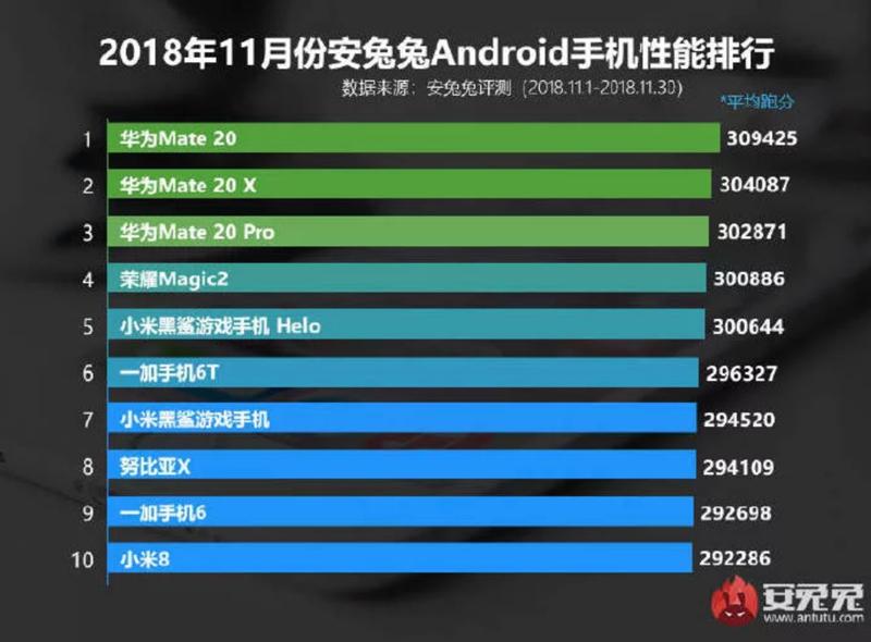 Android: Estes são os smartphones mais potentes do momento!