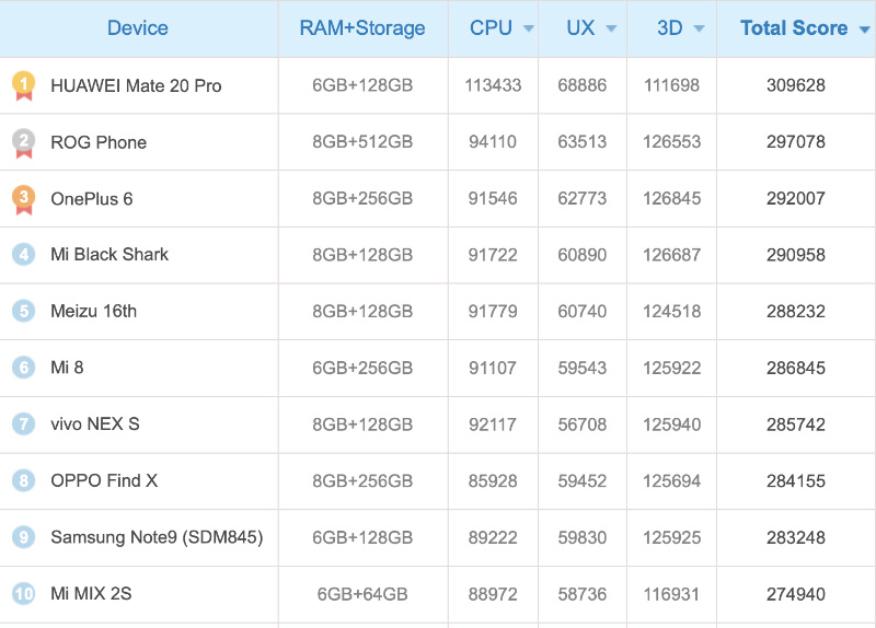 Huawei MAte 20 Pro ASUS ROG Phone Android AnTuTu
