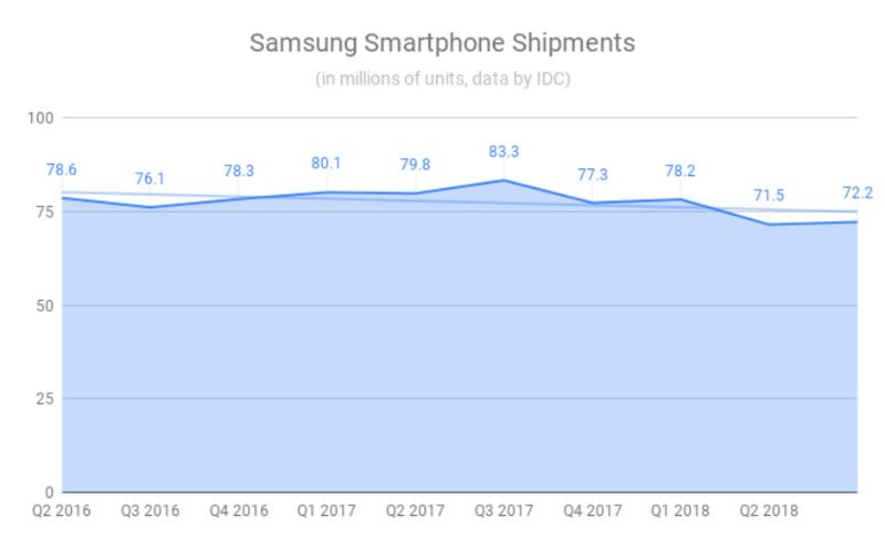 Samsung smartphones Android IDC