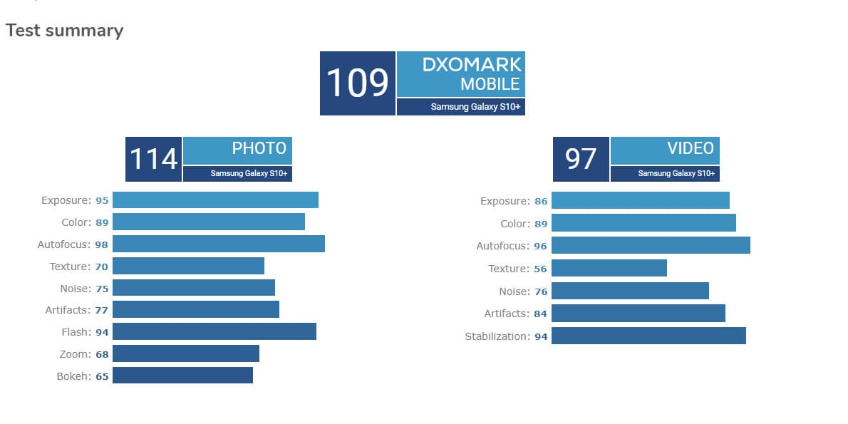 Samsung Galaxy S10 Plus DxOMark