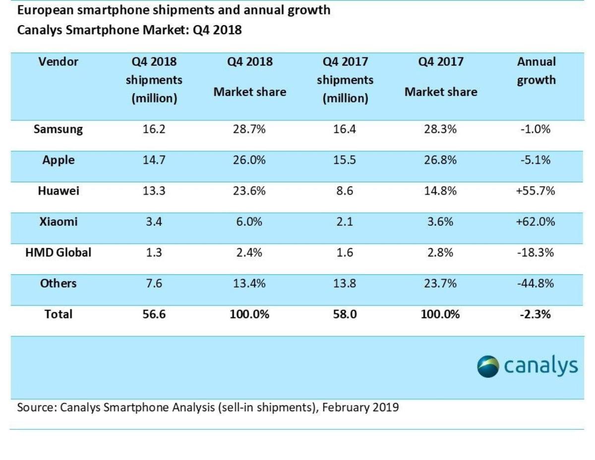 Xiaomi quer triplicar lojas na Europa em 2019. Será desta, Portugal?