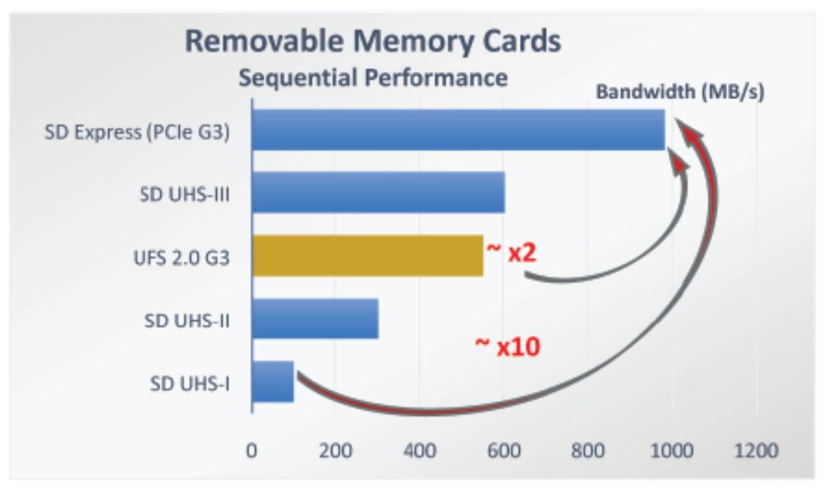 Novos MicroSD Express têm quase a mesma velocidade da memória interna