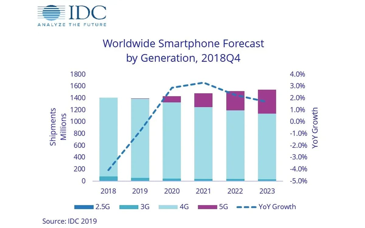 IDC 2019 smartphones